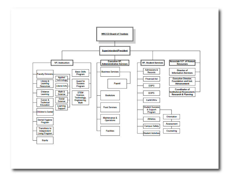 Human Resources | Organizational Chart