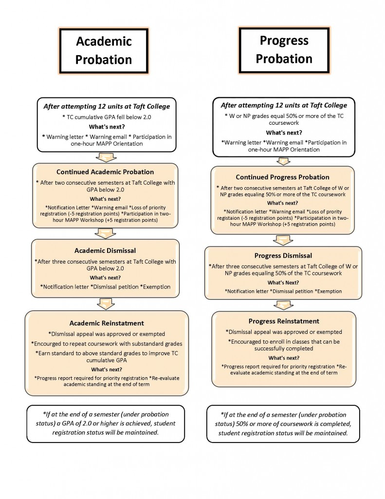Academic Probation and Progress probation info graph